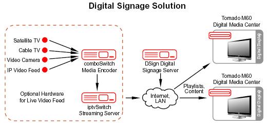 Digital Signage Solution | Digital Signage Business