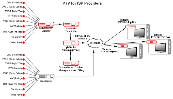 Tv And Internet Providers >> Iptv Solutions For Cable Operators And Isps Iptv For Cable Iptv